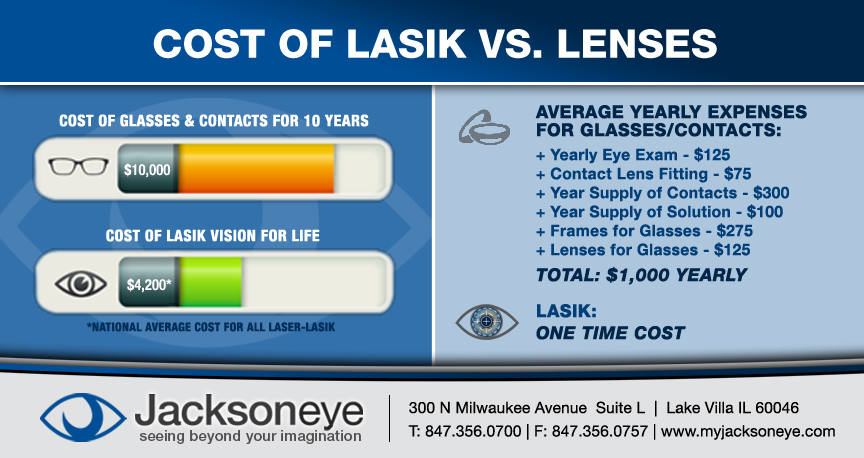 Cost Of Lasik Vs Lenses